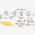 【図解】リップル社の9億XRP再ロックアップの流れと今後について